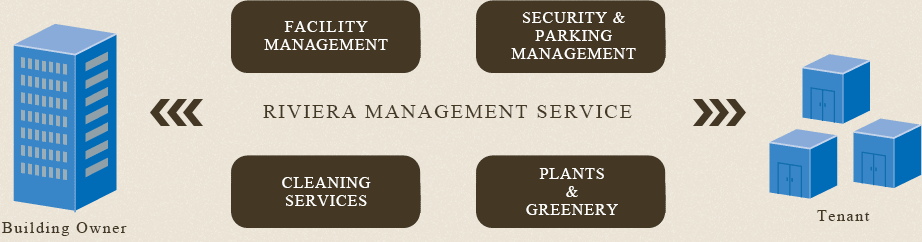 RIVIERA MANAGEMENT SERVICE