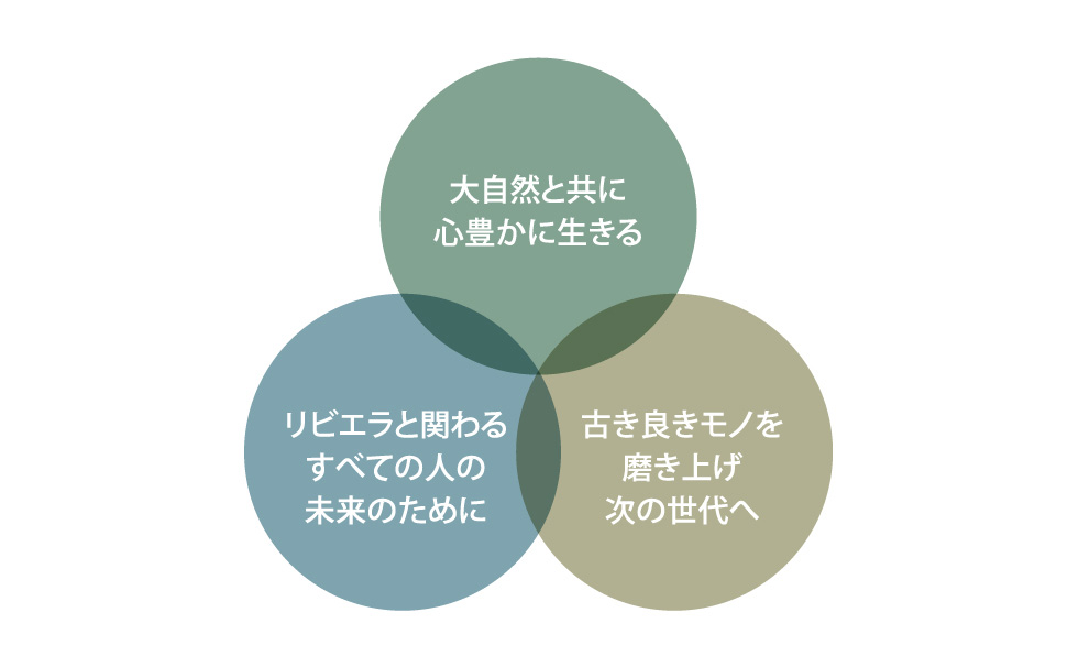 Sustainability Basic Policy
